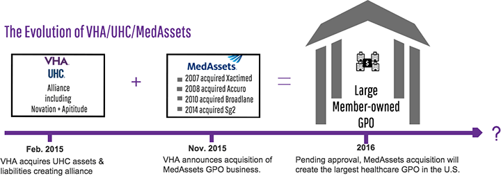 VHA/UHC will acquire the MedAssets Supply Chain Management